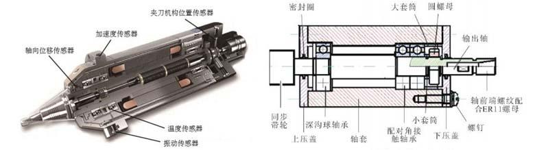 电主轴结构图